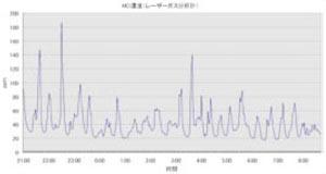 现场测量数据示例