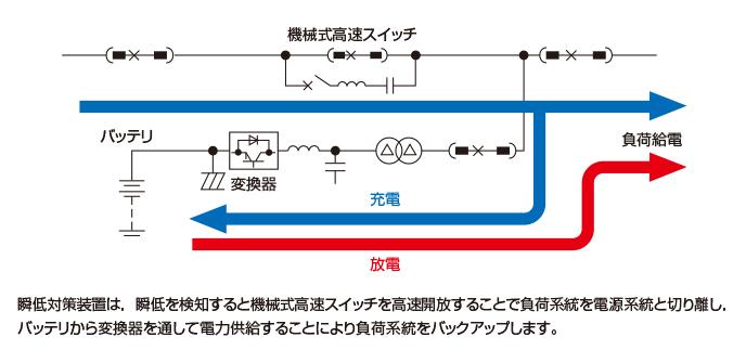 电压骤降对策装置,在检测到电压暂降通过高速开口的负载系统的机会式高速开关和电源断开到,并通过转换器从所述电池供给的电力备份负载系统时。